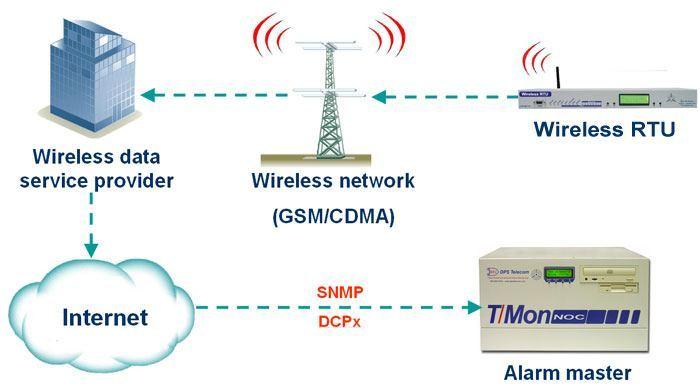 Wireless RTU diagram