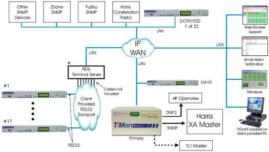 Monitor Zhane & Fujitsu SNMP, Harris Constellation Radio with Harris XA Master & T/Mon