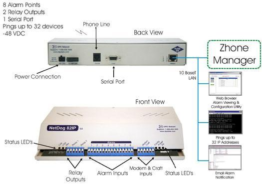 Report Alarms to Your Zhone Technologies SNMP Manager...